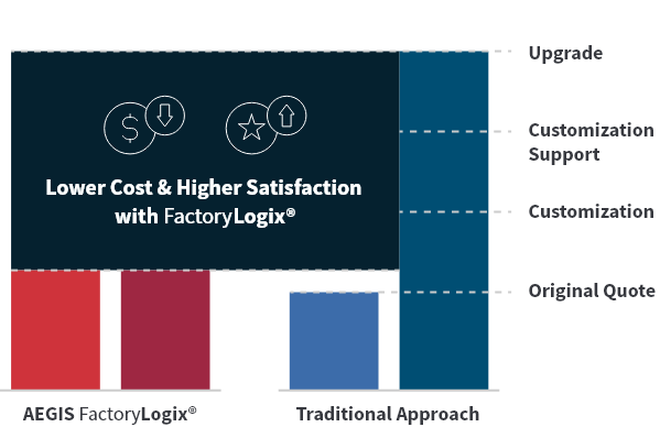 factorylogix-chart